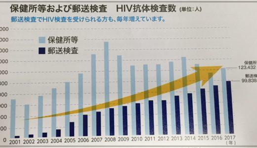 保健所・郵送検査 HIV抗体検査数