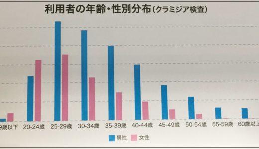 年齢別 性別 クラミジア検査のグラフ