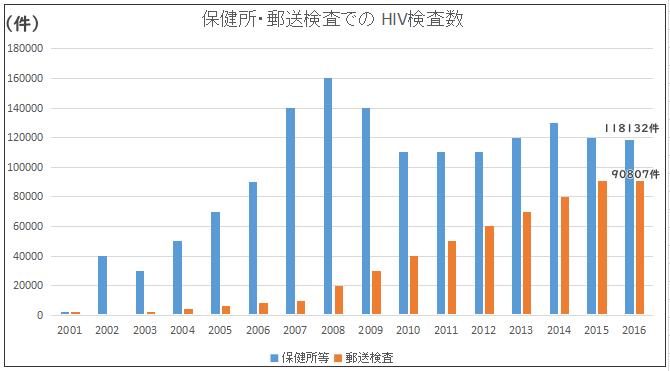 保健所・郵送検査でのHIV検査増加率グラフ
