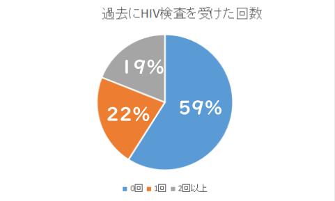 過去にHIV検査を受けた回数の円グラフ